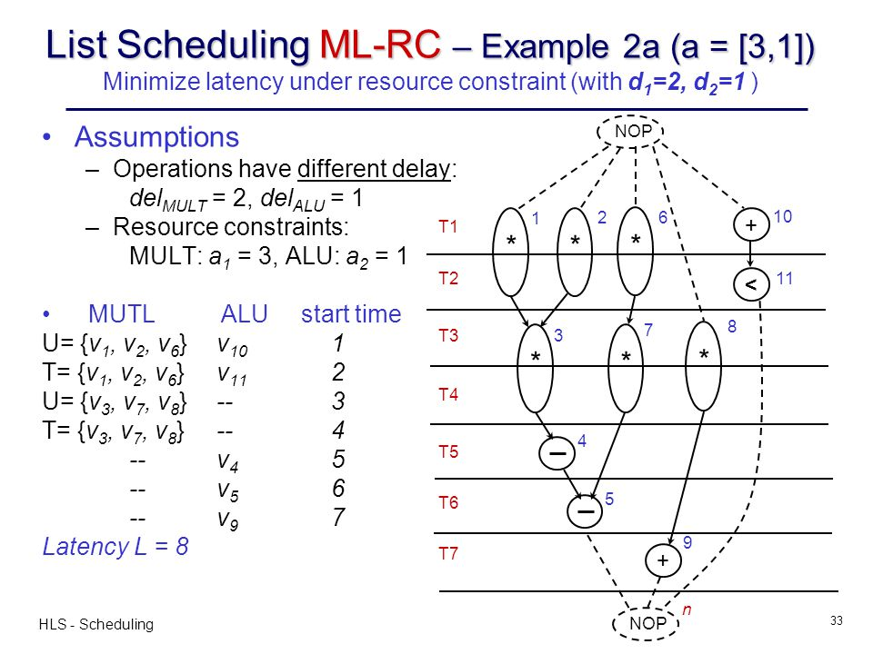 List Scheduling ML-RC – Example 2a (a = [3,1]) Minimize latency under resource constraint (with d1=2, d2=1 )